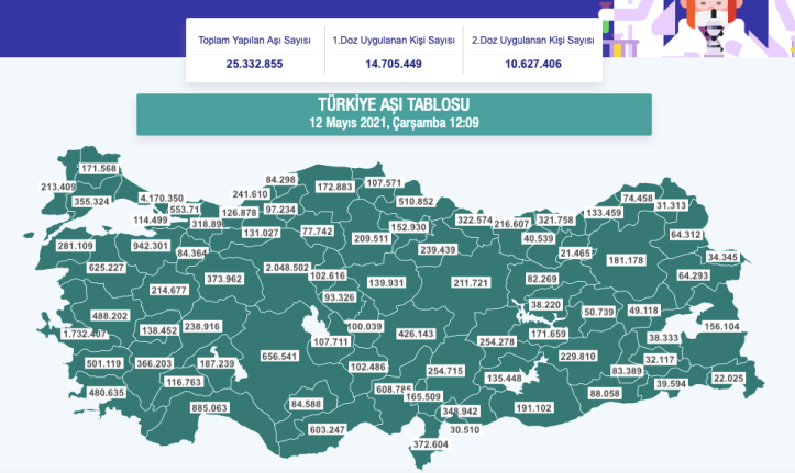 vaccin Turcia